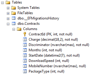 Table Per Hierarchy Inheritance | Learn Entity Framework Core